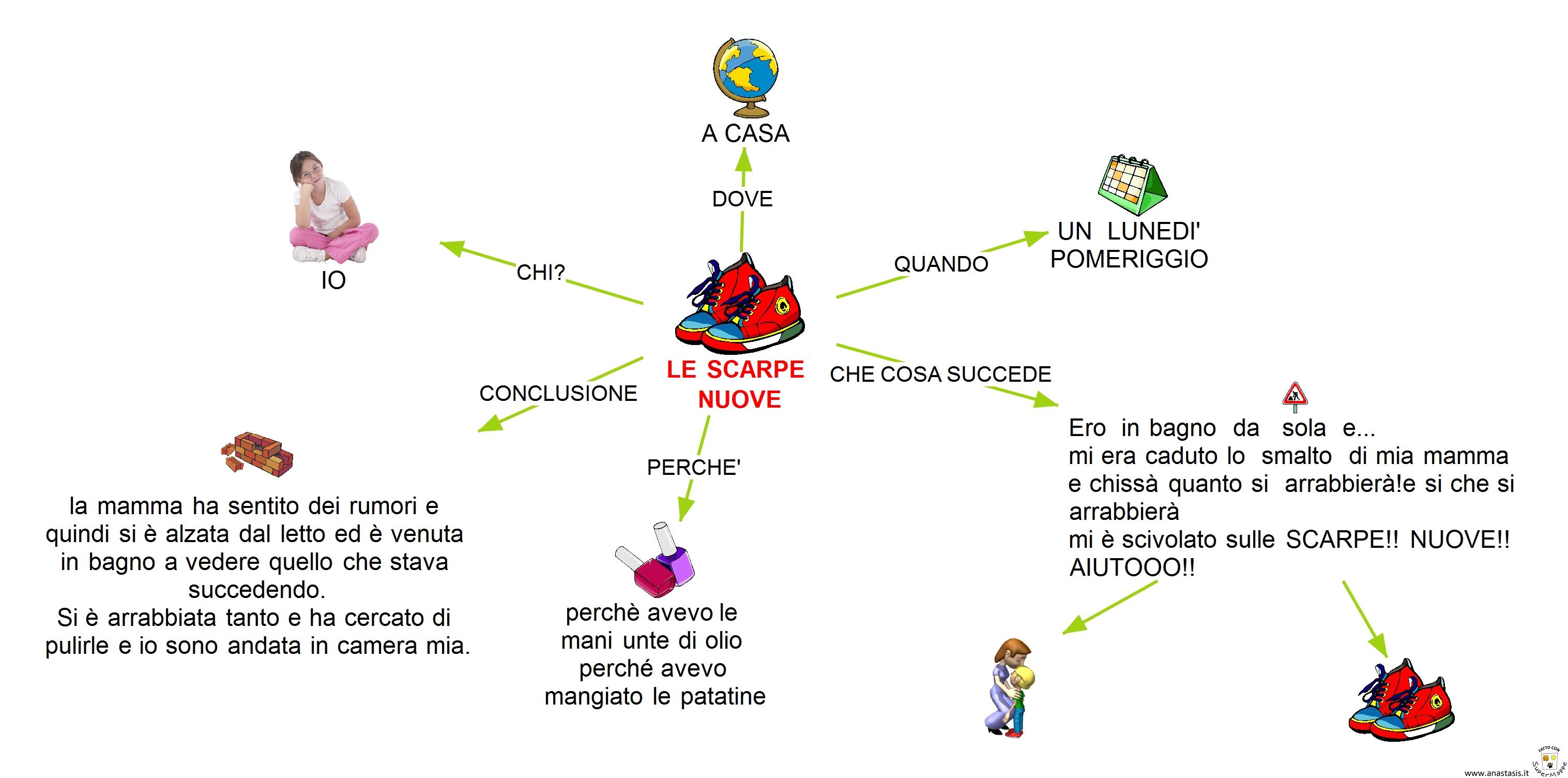 Dsa Scrivere Un Temaquali Strategie Francesca Cavaiani